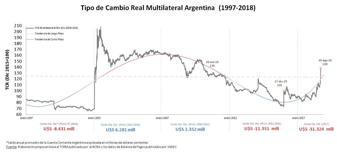Tipo de Cambio Real Argentina
