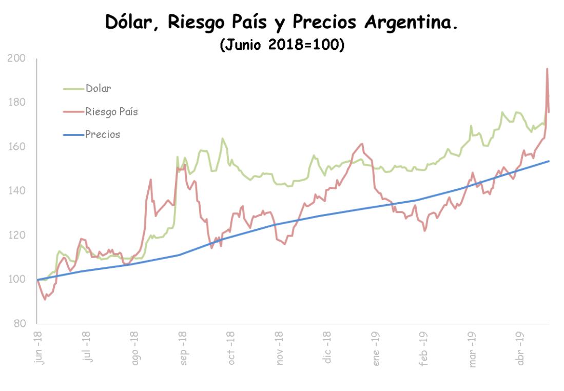 dolar riesgo